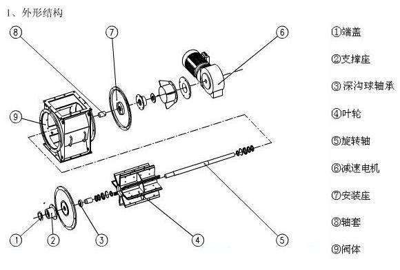 叶轮给料机密封形式改进结构设计方案